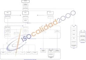 Ejemplo organigrama, ISO, ISO 9001, ISO 14001, OHSAS, Organigrama
