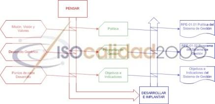 Política, Objetivos, Indicadores, ISO 9001, ISO 14001, OHSAS 18001