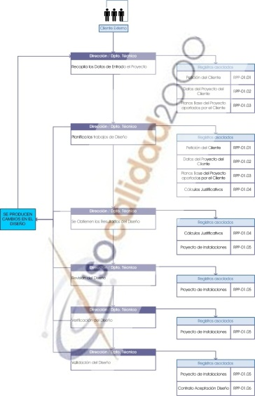 mapa proceso, flujograma, diseño, instalaciones, ISO 9001, ISO