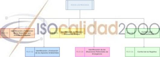 Proceso soporte, evaluación requisitos, aspectos ambientales, peligros, riegos, emergencias