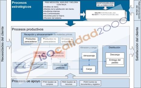 Mapa de Procesos Alimentación