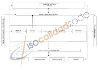Mapa Procesos Ejemplo Concesionario