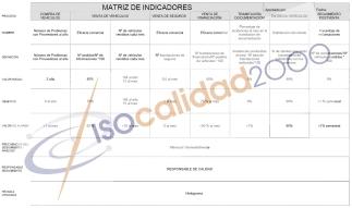 Matriz Indicadores Producción