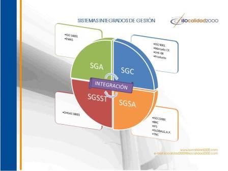 Sistemas Integrados de Gestión, CMI, ISO 9001, ISO 14001, OHSAS 18001, SGSA